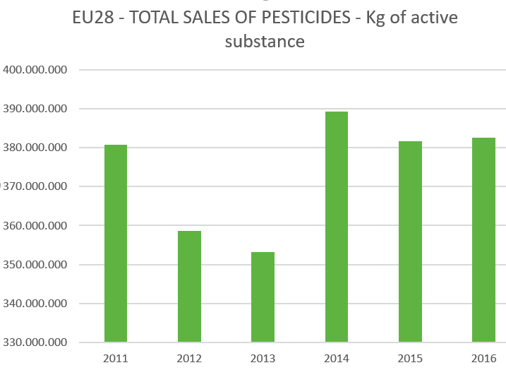 Pesticide Use in Europe | PAN Europe